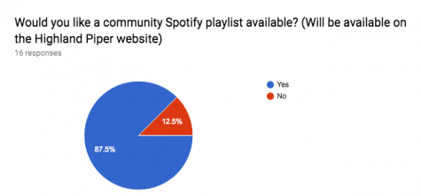 There were only 16 responses to the survey, but out of those who did, the majority were strongly in favor of creating the school playlist.