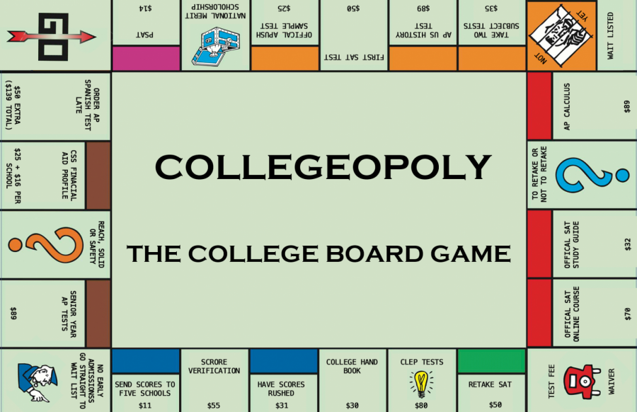 A mock adaptation of the Monopoly board game depicting the high prices of College Board's services.